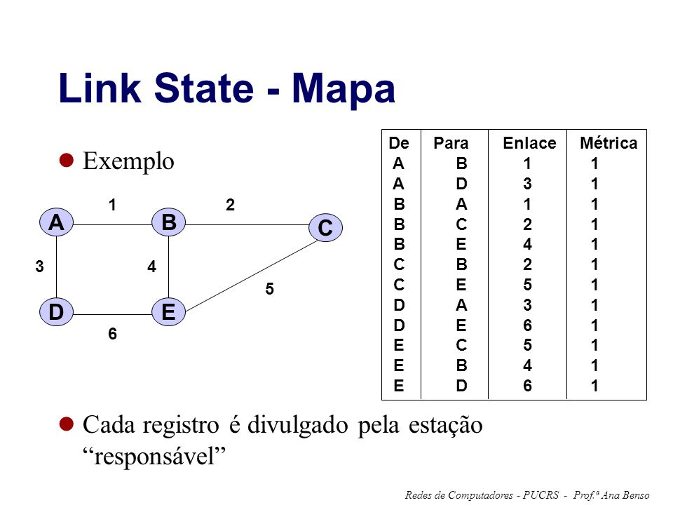 Link State - Mapa Exemplo
