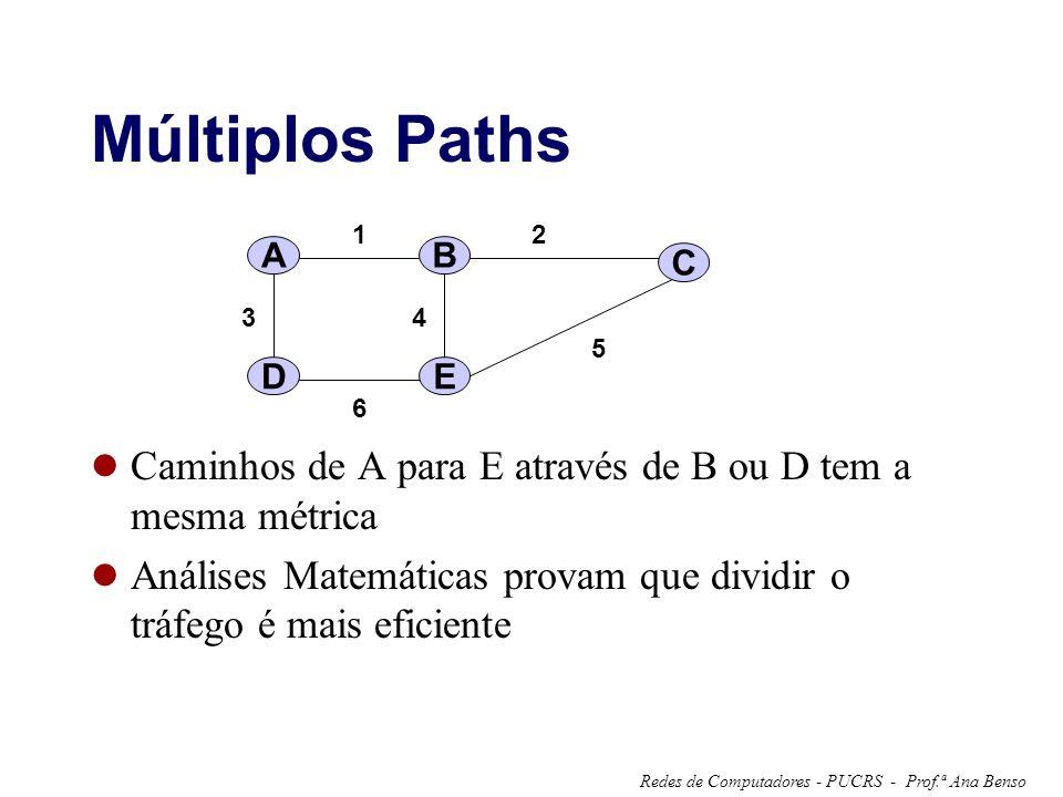 Múltiplos Paths A. 1. 2. 3. 4. 5. 6. B. C. D. E. Caminhos de A para E através de B ou D tem a mesma métrica.
