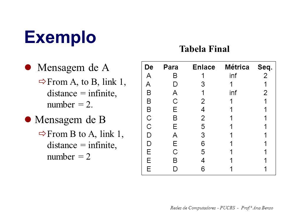 Exemplo Mensagem de A Mensagem de B Tabela Final