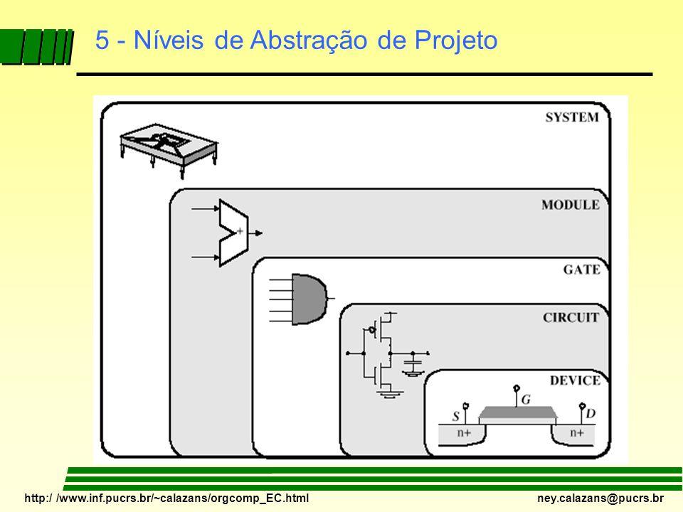 5 - Níveis de Abstração de Projeto