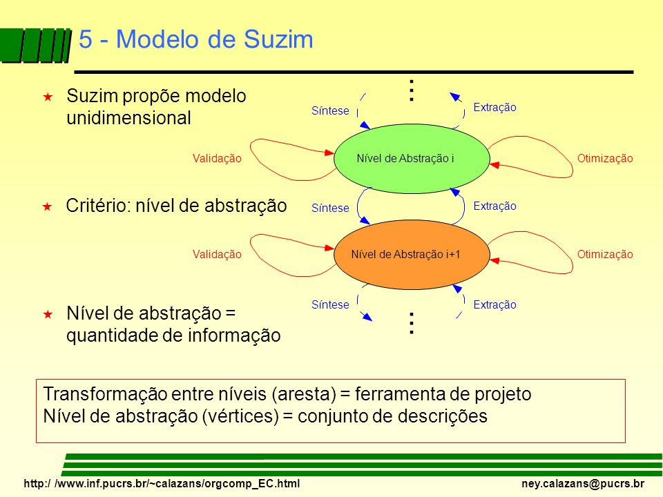... 5 - Modelo de Suzim Suzim propõe modelo unidimensional