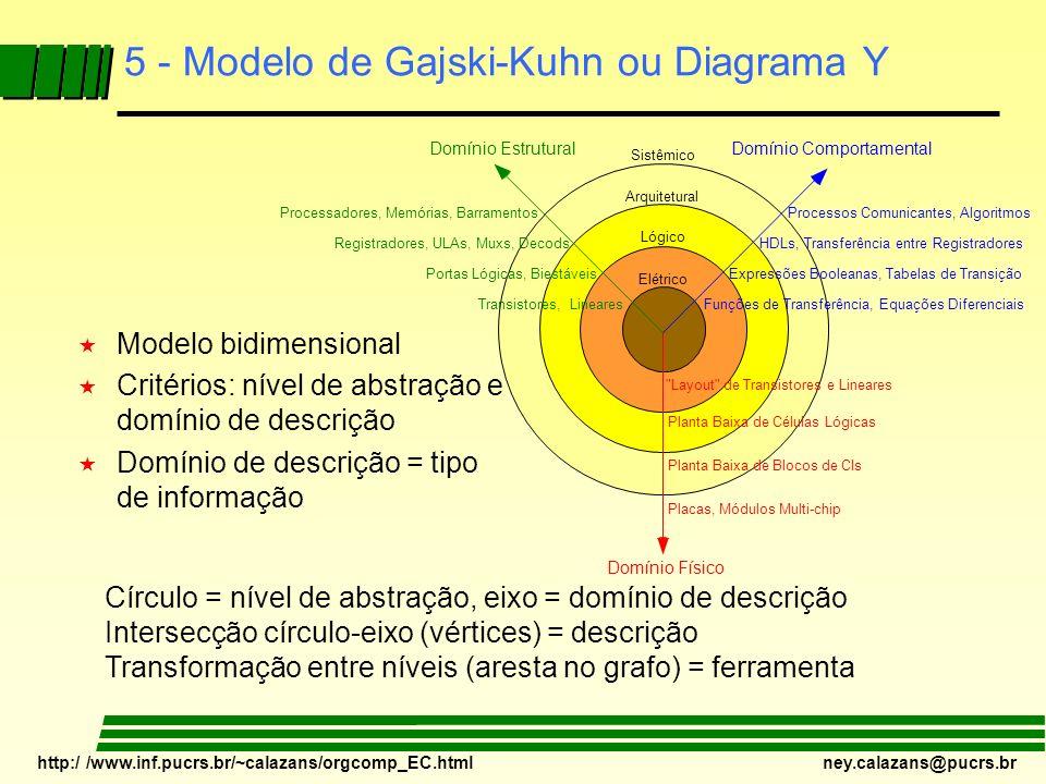 5 - Modelo de Gajski-Kuhn ou Diagrama Y