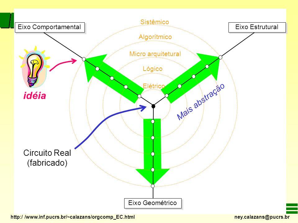 idéia Mais abstração Circuito Real (fabricado) Sistêmico Algorítmico