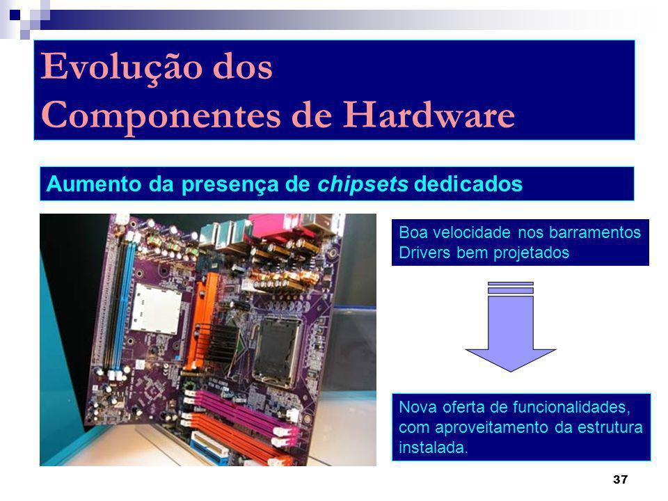 Evolução dos Componentes de Hardware
