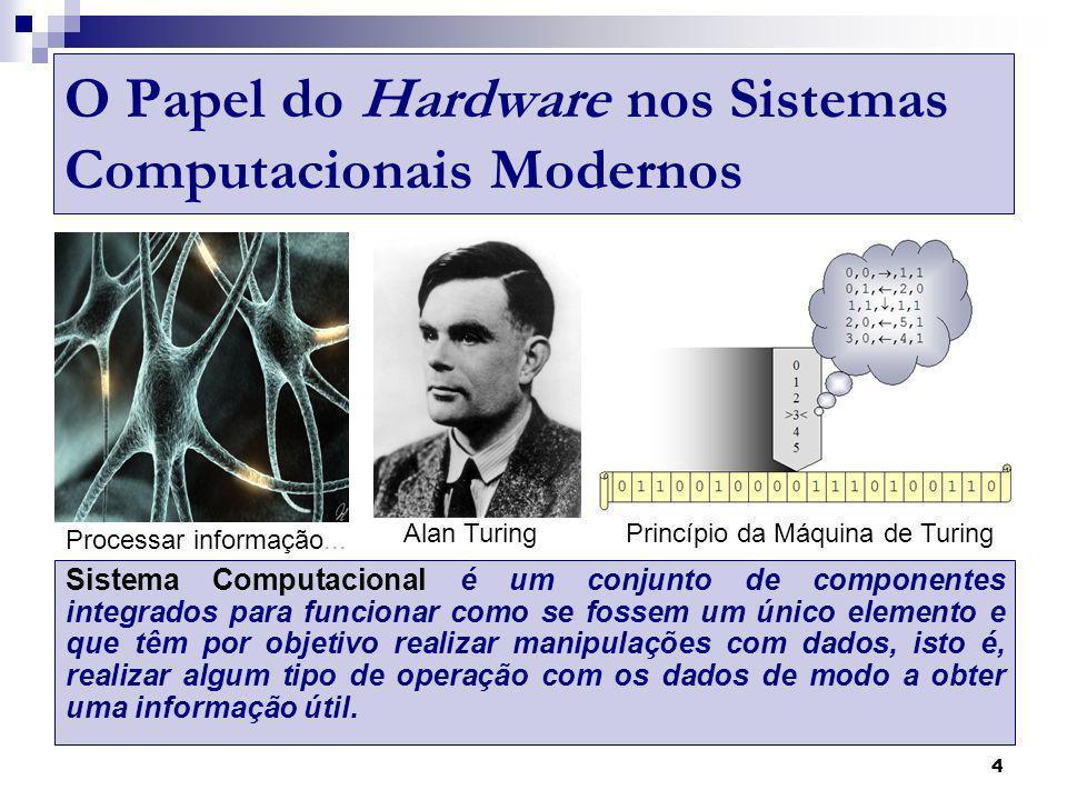 O Papel do Hardware nos Sistemas Computacionais Modernos