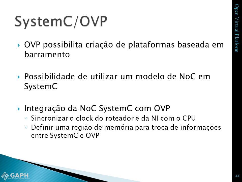 SystemC/OVP OVP possibilita criação de plataformas baseada em barramento. Possibilidade de utilizar um modelo de NoC em SystemC.