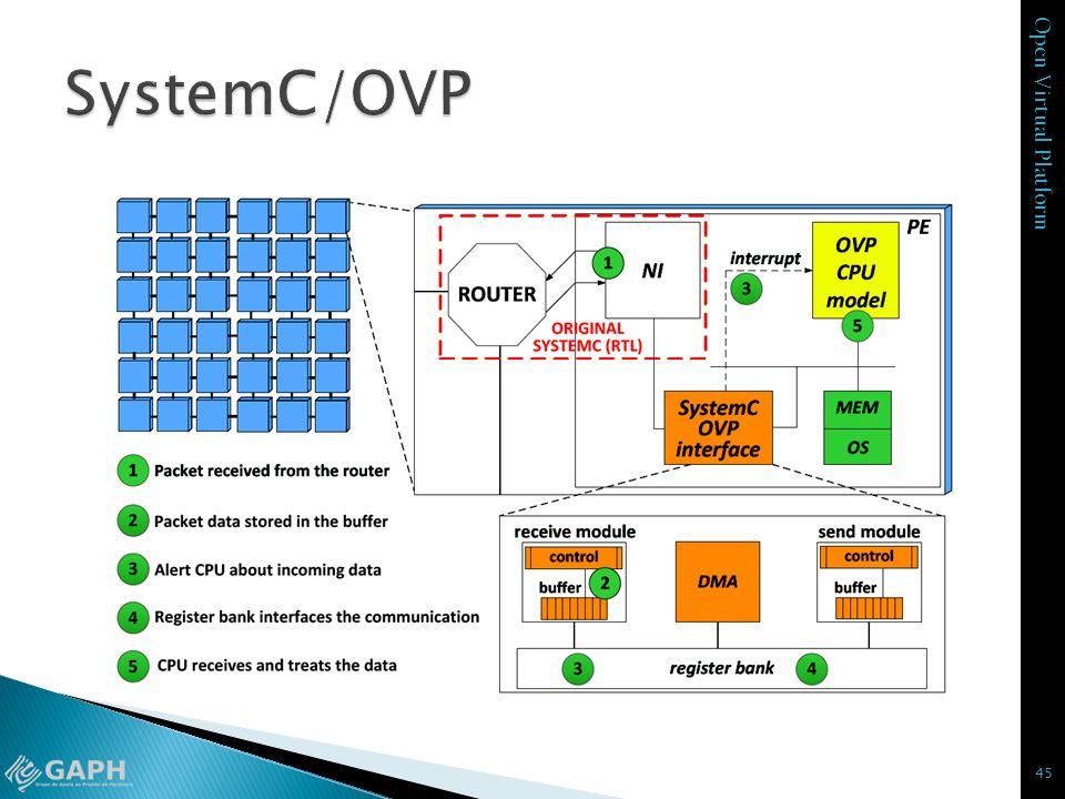 SystemC/OVP