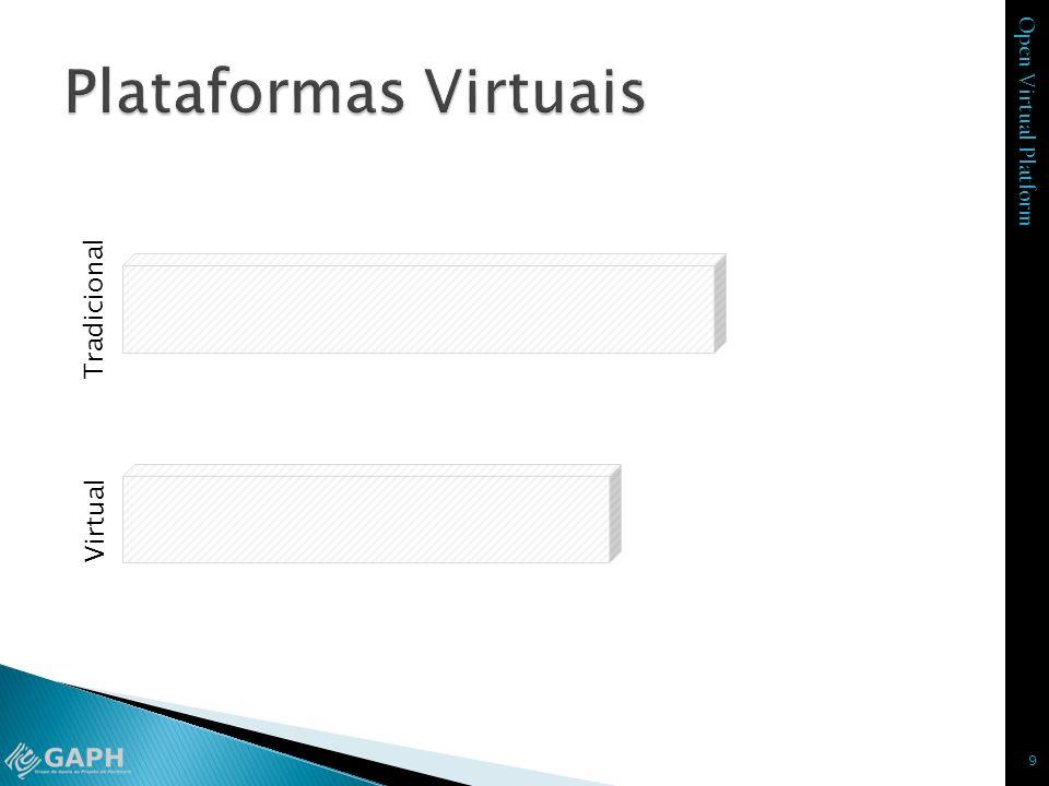 Plataformas Virtuais Tradicional Virtual Produto Final