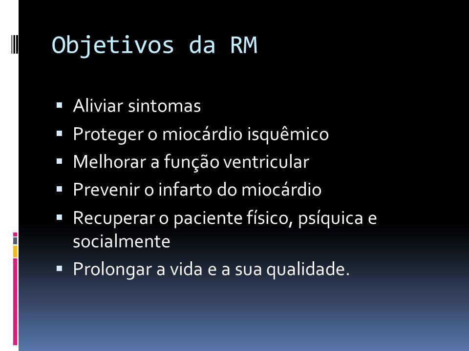 Objetivos da RM Aliviar sintomas Proteger o miocárdio isquêmico