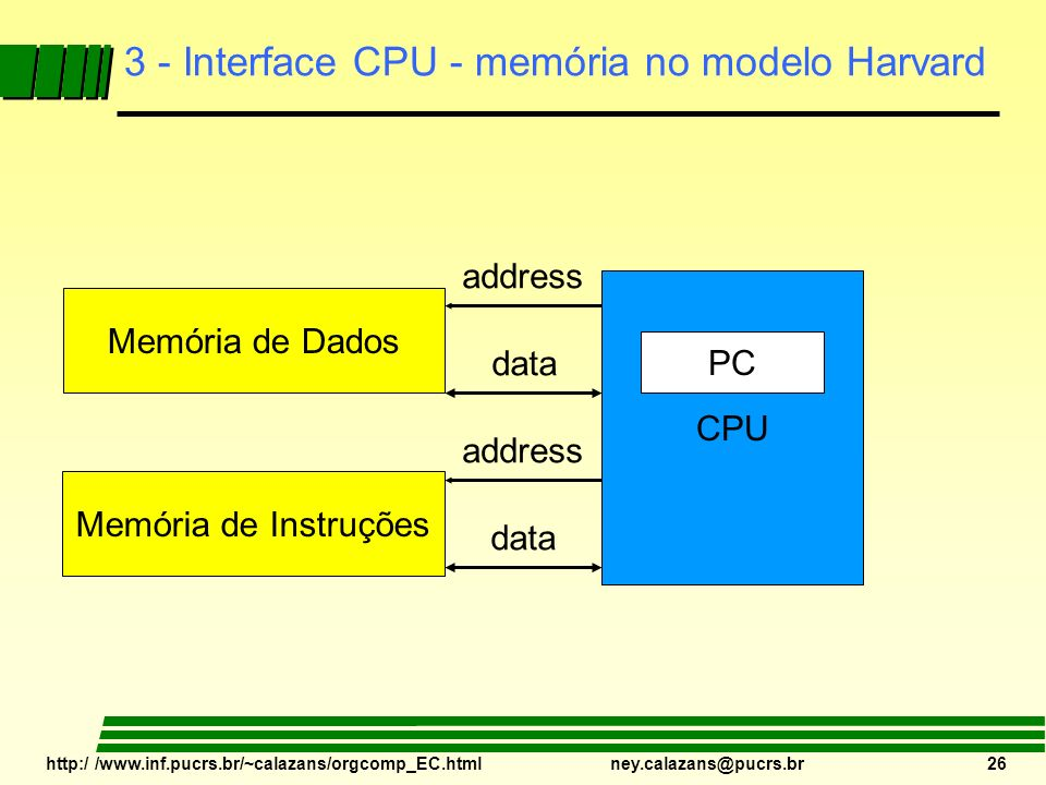 3 - Interface CPU - memória no modelo Harvard