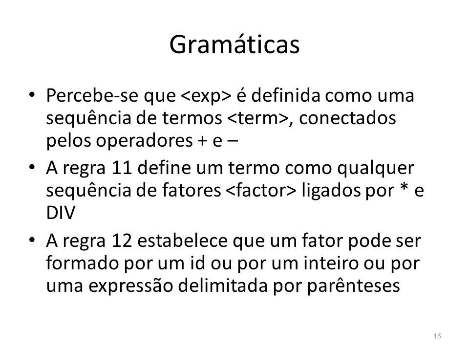 Gramáticas Percebe-se que <exp> é definida como uma sequência de termos <term>, conectados pelos operadores + e –