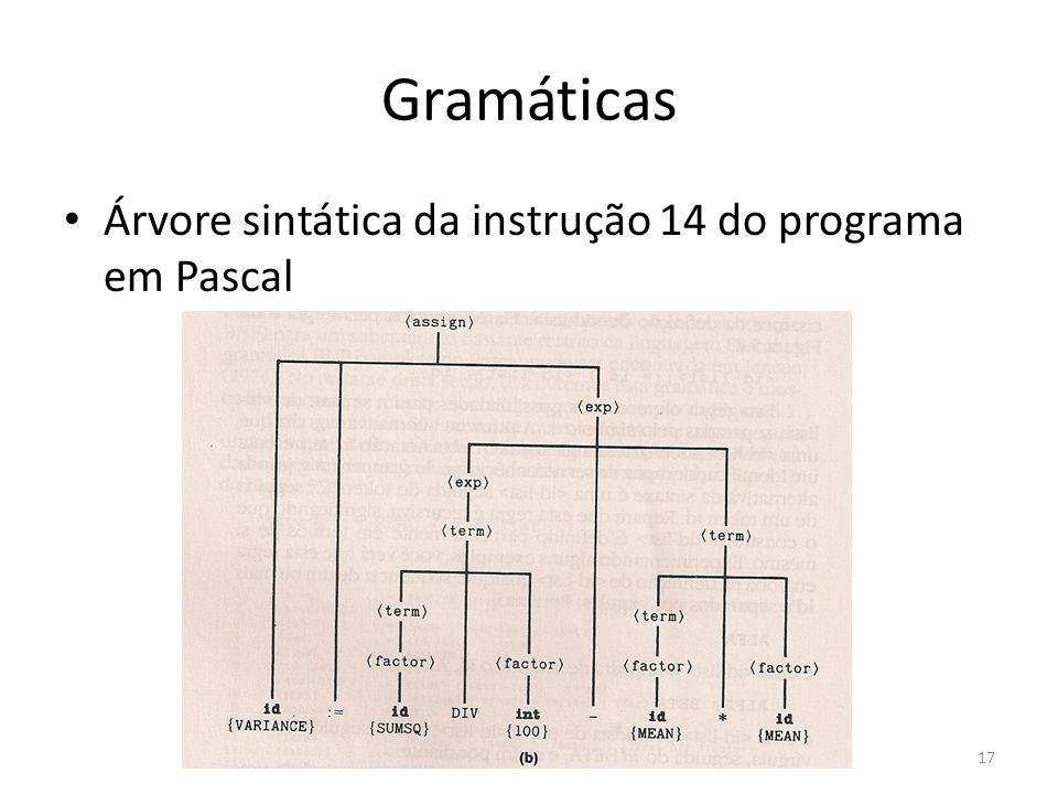 Gramáticas Árvore sintática da instrução 14 do programa em Pascal