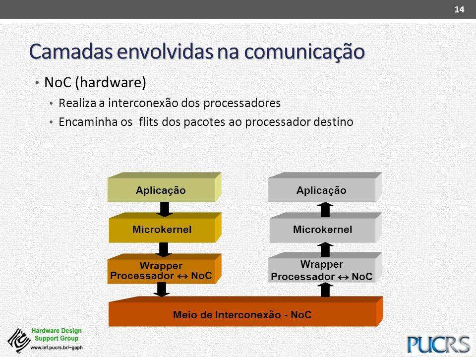Camadas envolvidas na comunicação