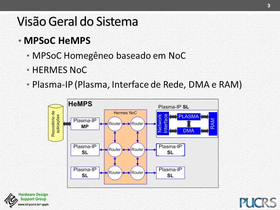 Visão Geral do Sistema MPSoC HeMPS MPSoC Homegêneo baseado em NoC