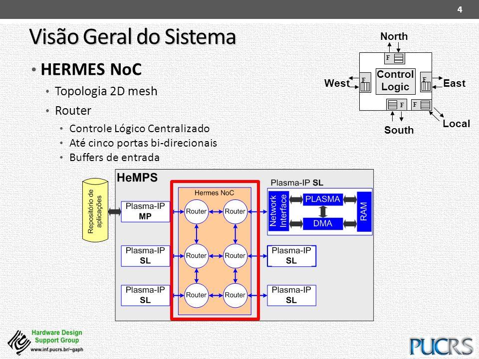 Visão Geral do Sistema HERMES NoC Topologia 2D mesh Router