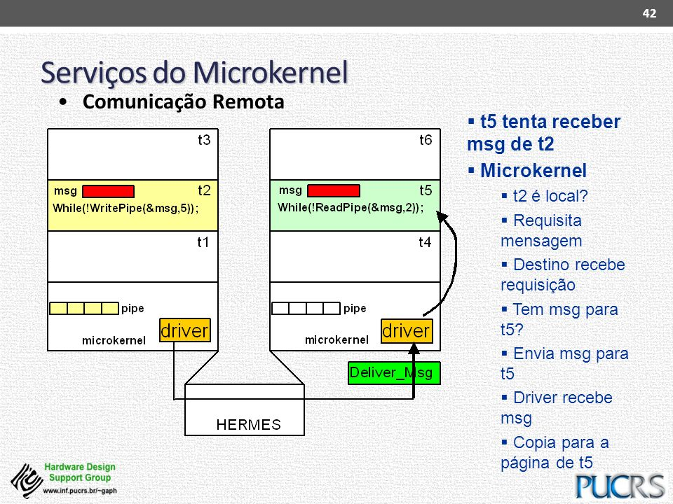 Serviços do Microkernel