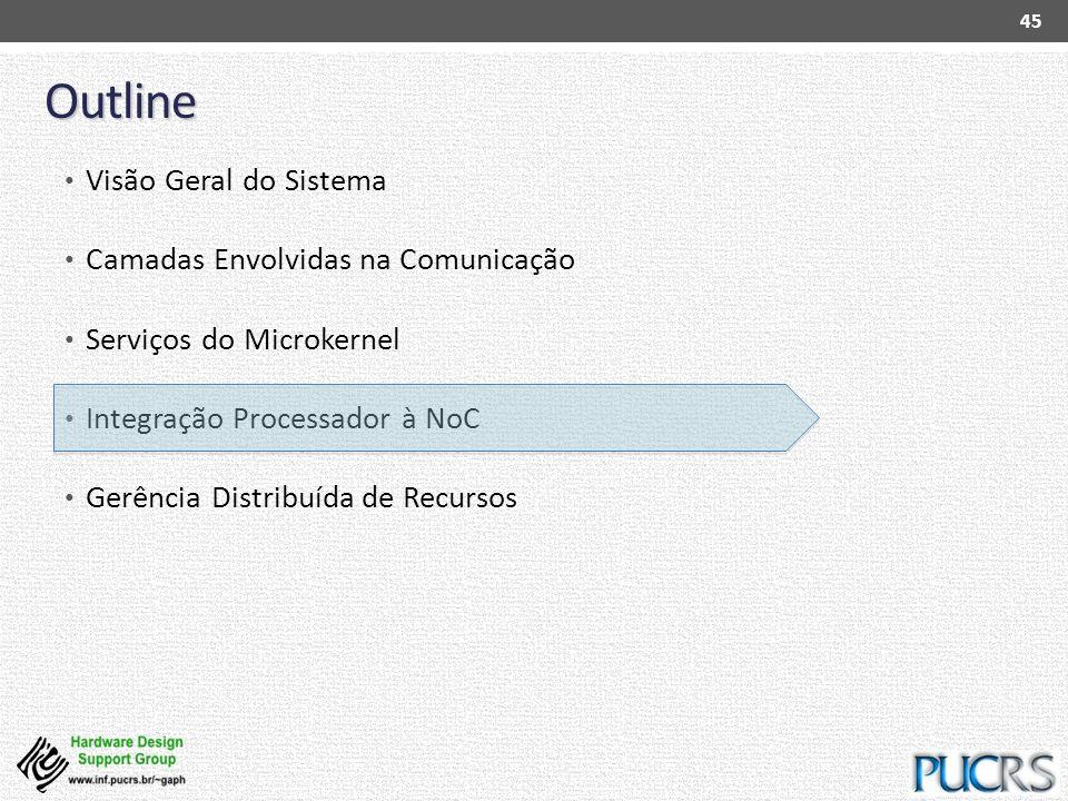 Outline Visão Geral do Sistema Camadas Envolvidas na Comunicação