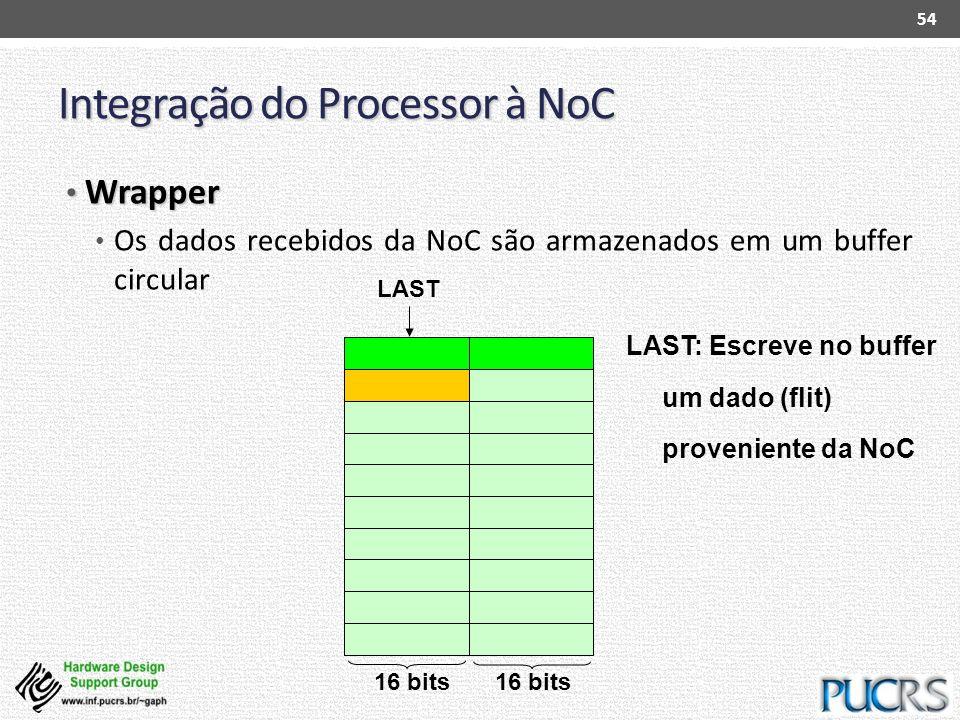 Integração do Processor à NoC