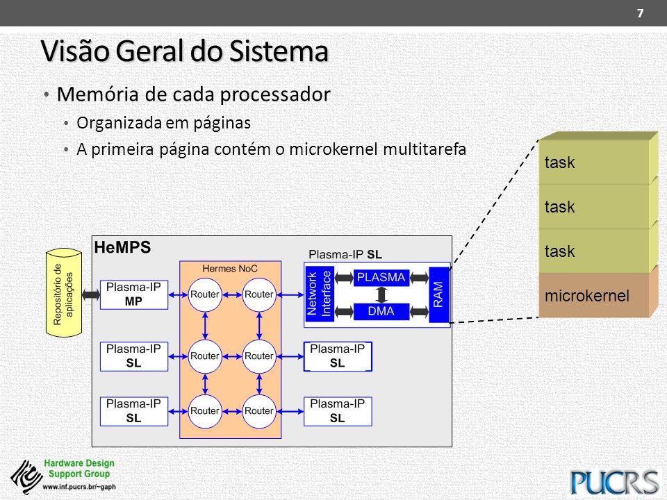 Visão Geral do Sistema Memória de cada processador