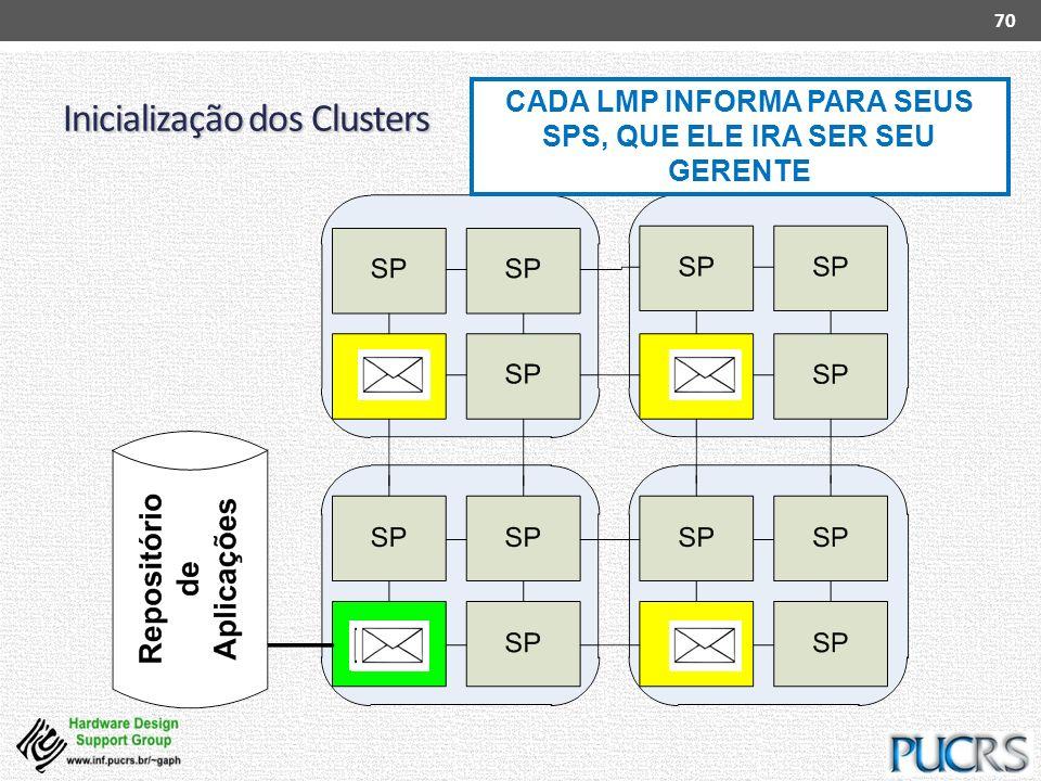 Inicialização dos Clusters