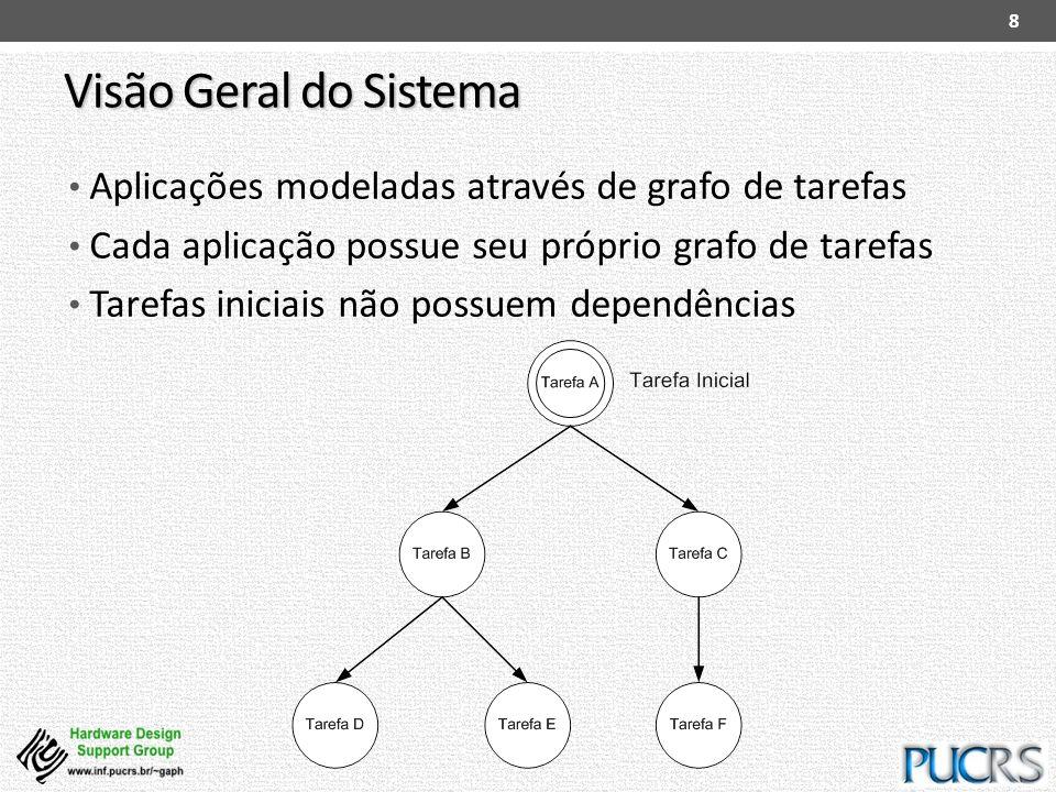 Visão Geral do Sistema Aplicações modeladas através de grafo de tarefas. Cada aplicação possue seu próprio grafo de tarefas.