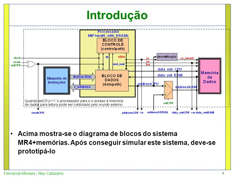 Introdução Acima mostra-se o diagrama de blocos do sistema MR4+memórias.