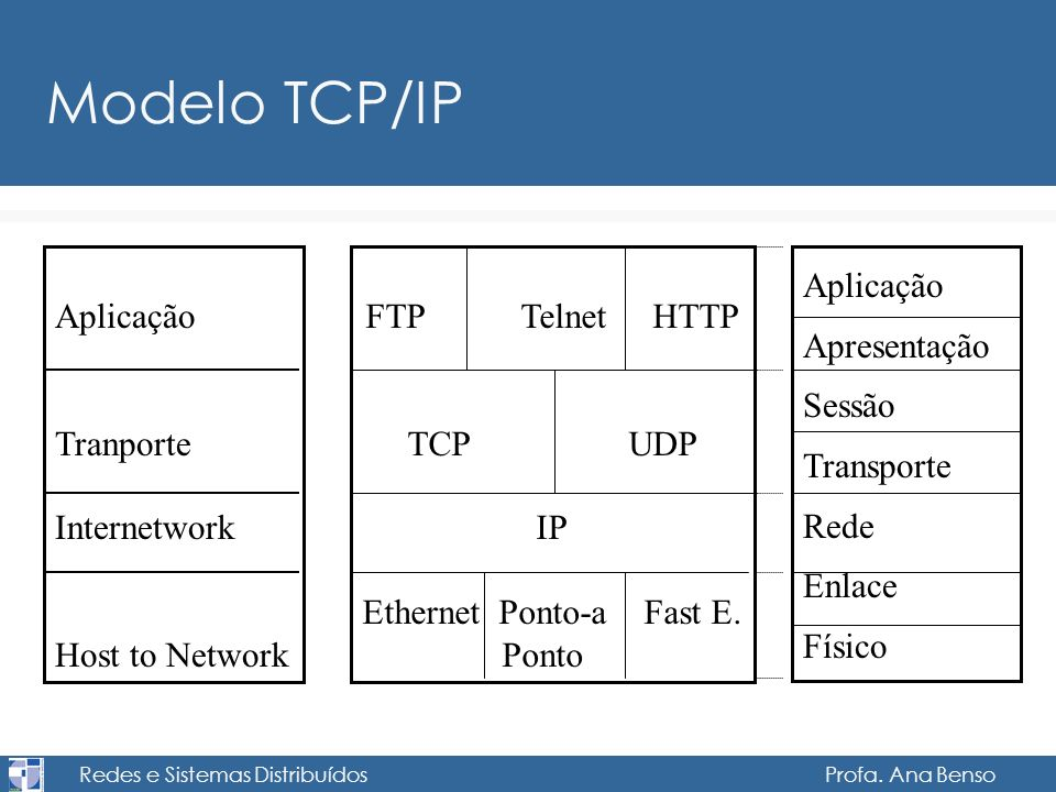 Modelo TCP/IP Aplicação Tranporte Internetwork Host to Network