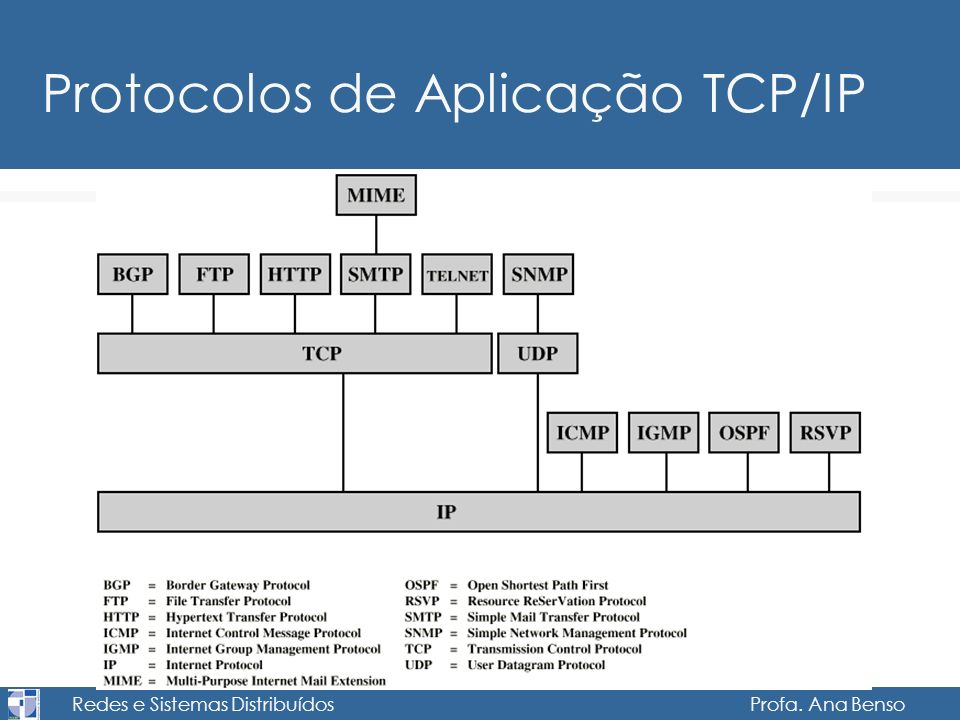Protocolos de Aplicação TCP/IP