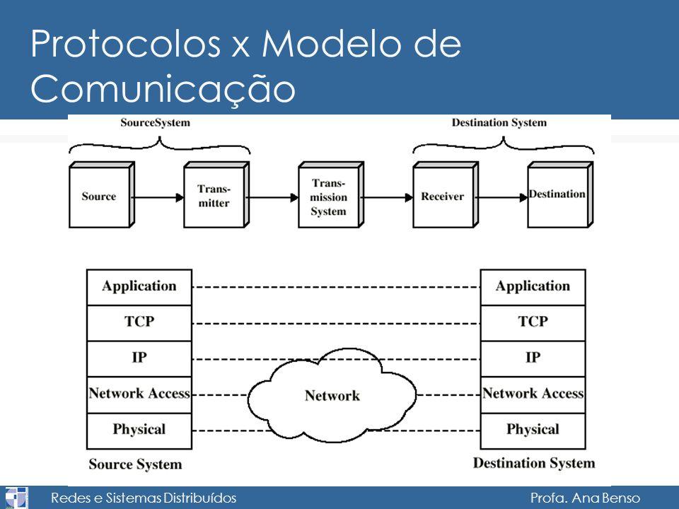 Protocolos x Modelo de Comunicação