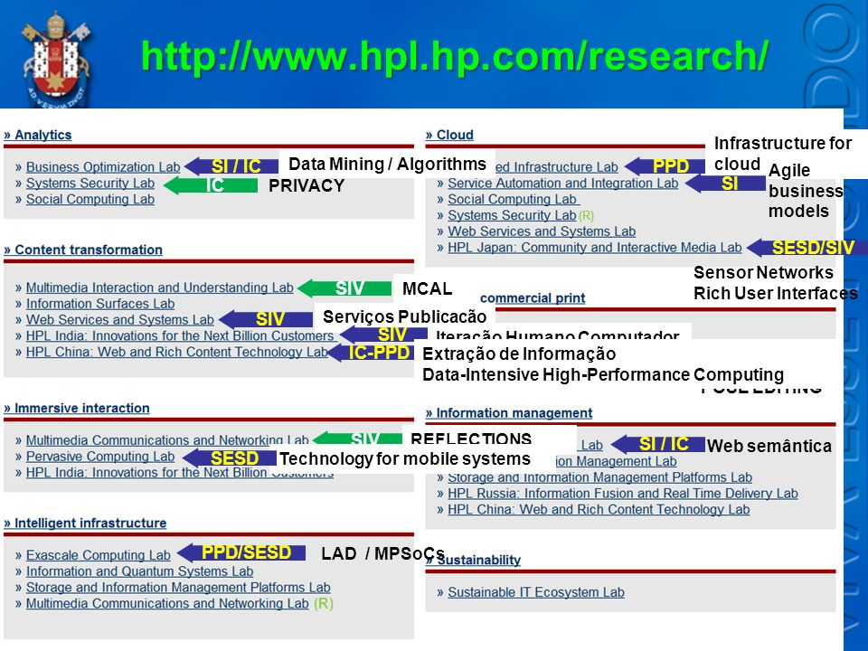 http://www.hpl.hp.com/research/ SI / IC PPD IC SI SESD/SIV SIV SIV SIV