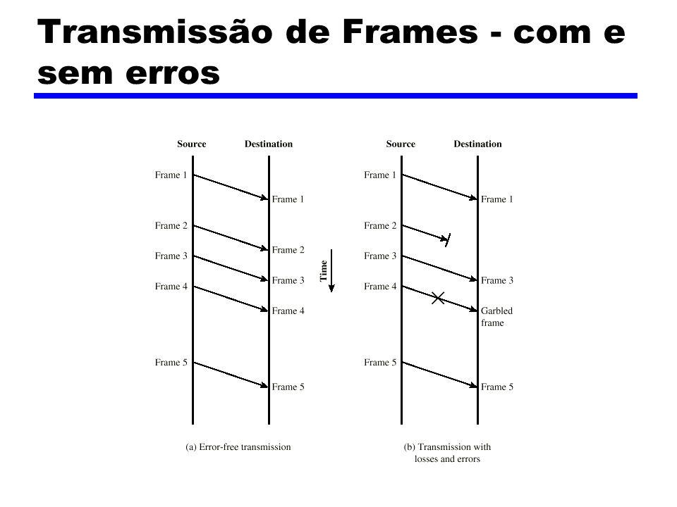 Transmissão de Frames - com e sem erros