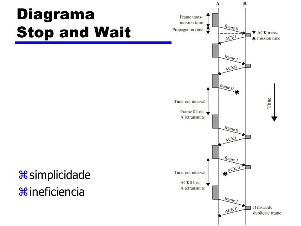 Diagrama Stop and Wait simplicidade ineficiencia