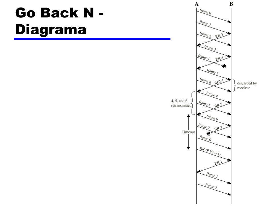Go Back N - Diagrama