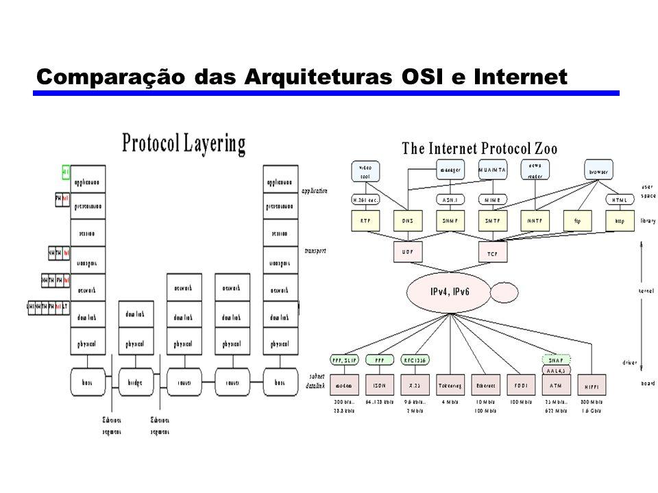 Comparação das Arquiteturas OSI e Internet