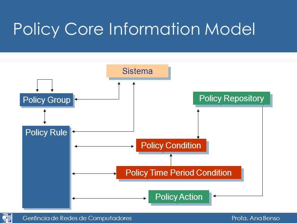 Policy Core Information Model