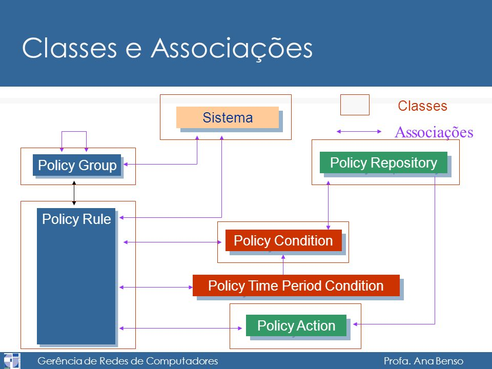 Classes e Associações Associações Classes Sistema Policy Repository