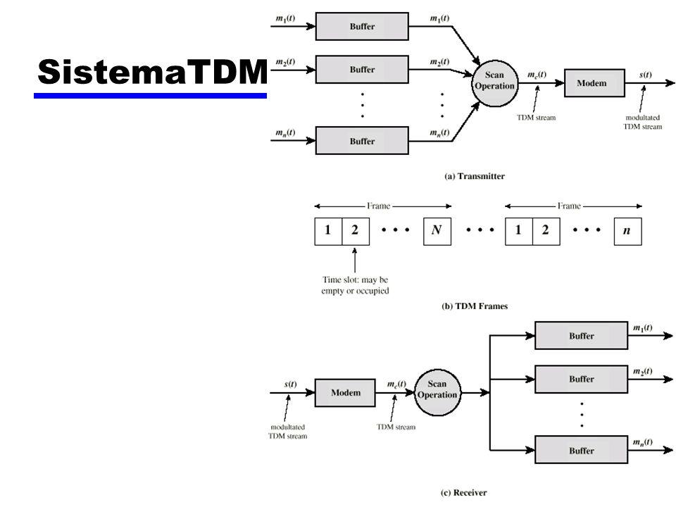 SistemaTDM
