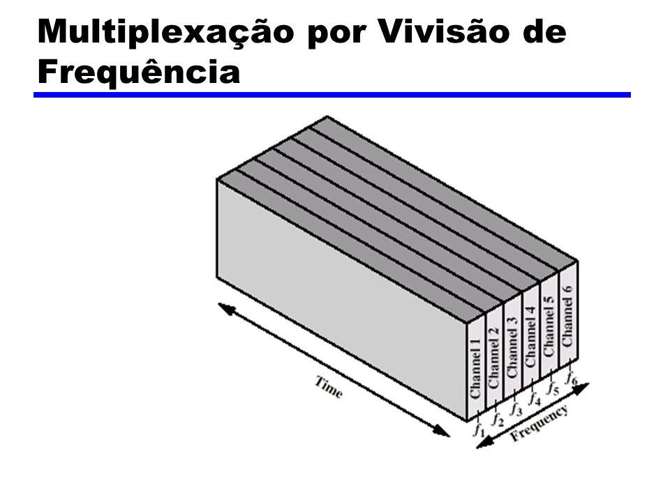 Multiplexação por Vivisão de Frequência