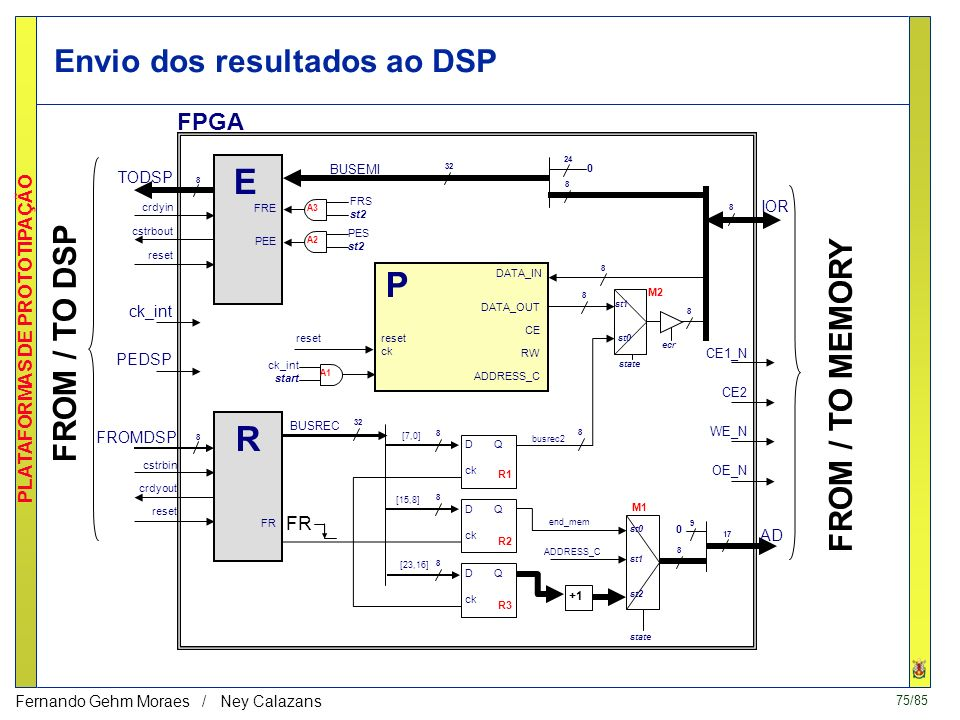 Envio dos resultados ao DSP