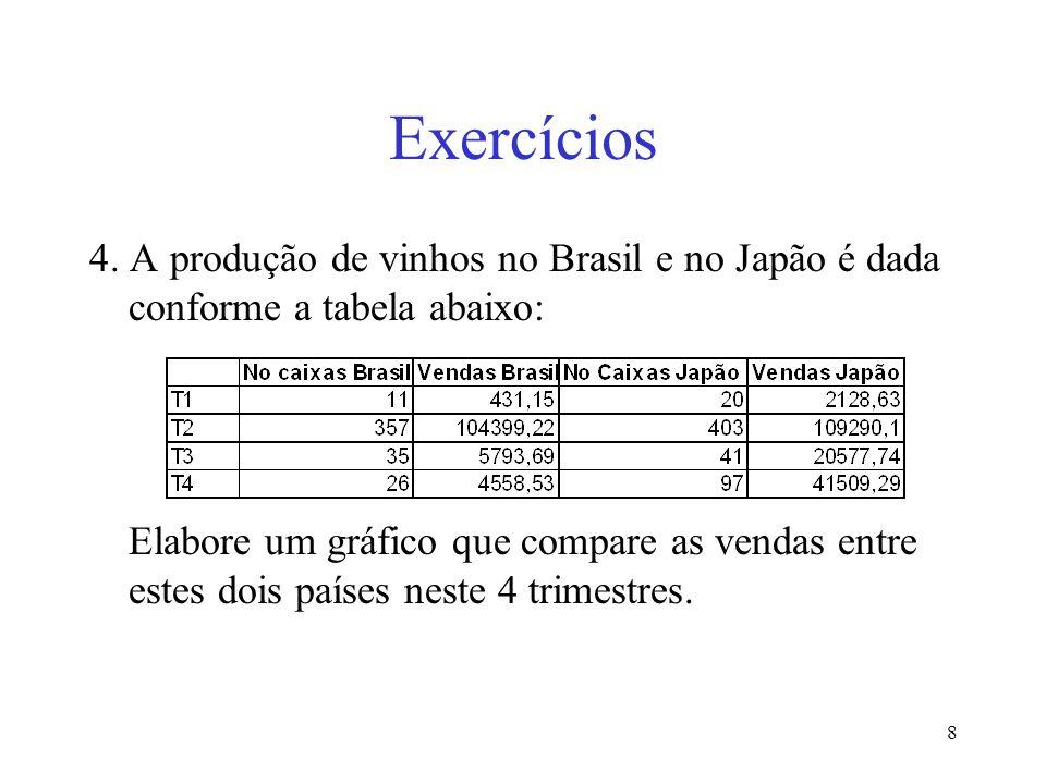 Exercícios4. A produção de vinhos no Brasil e no Japão é dada conforme a tabela abaixo: