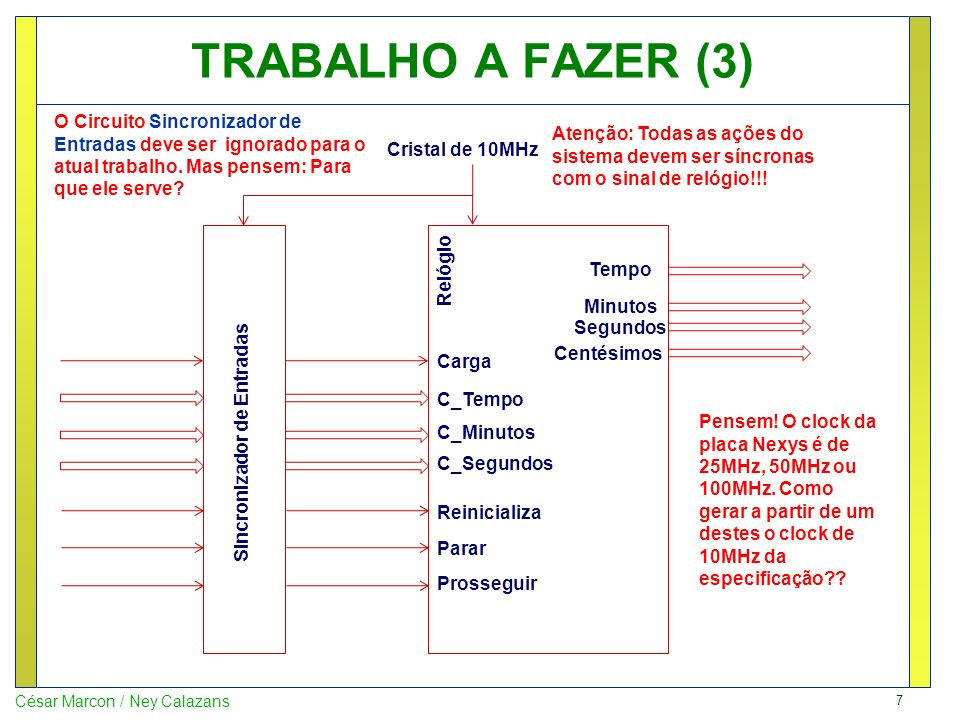 TRABALHO A FAZER (3) O Circuito Sincronizador de Entradas deve ser ignorado para o atual trabalho. Mas pensem: Para que ele serve