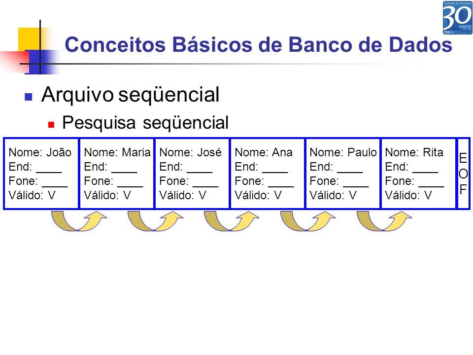 Conceitos Básicos de Banco de Dados
