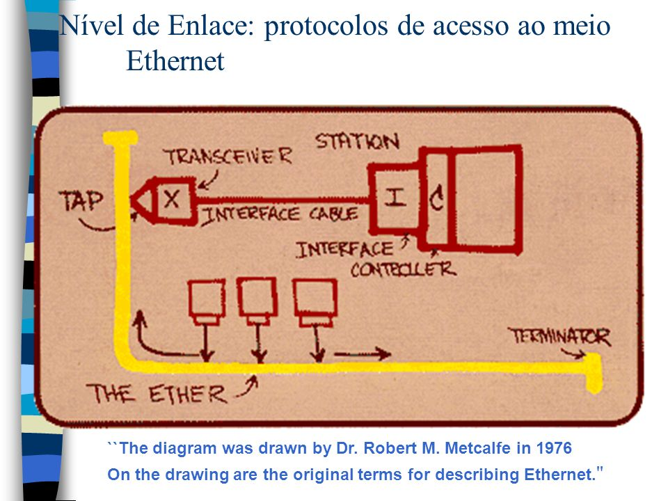 Nível de Enlace: protocolos de acesso ao meio Ethernet