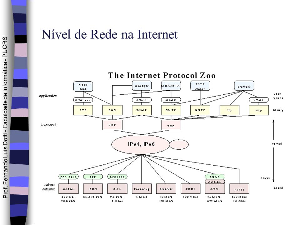 Nível de Rede na Internet