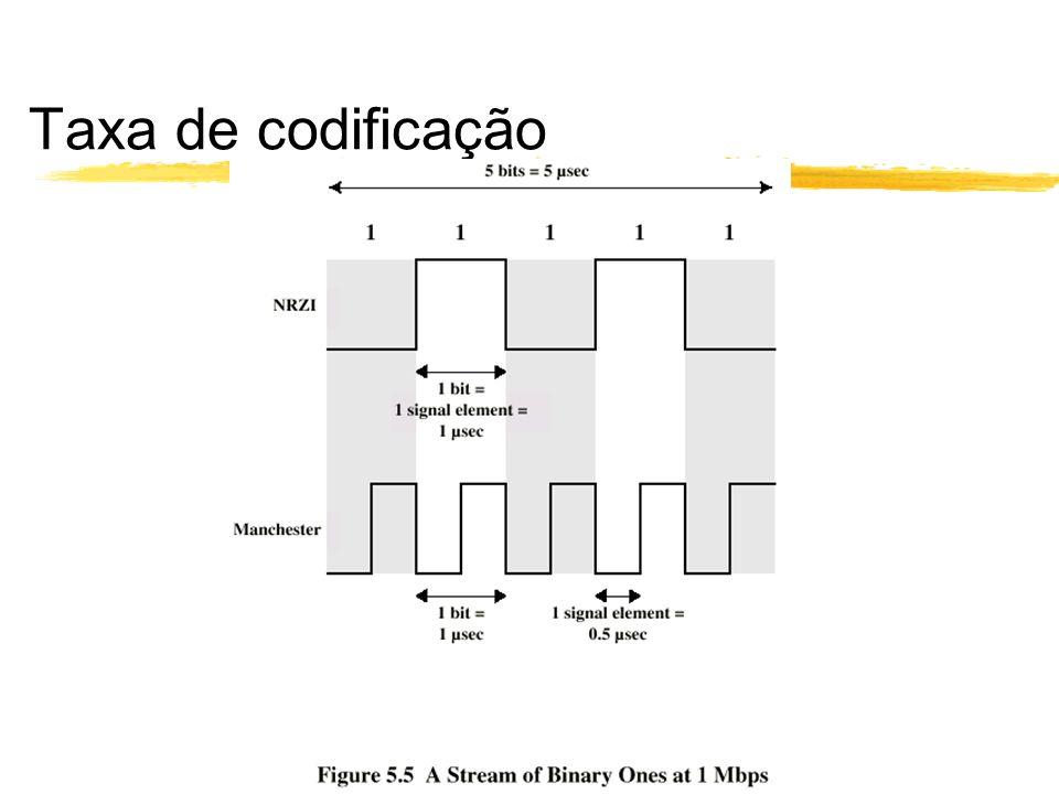 Taxa de codificação