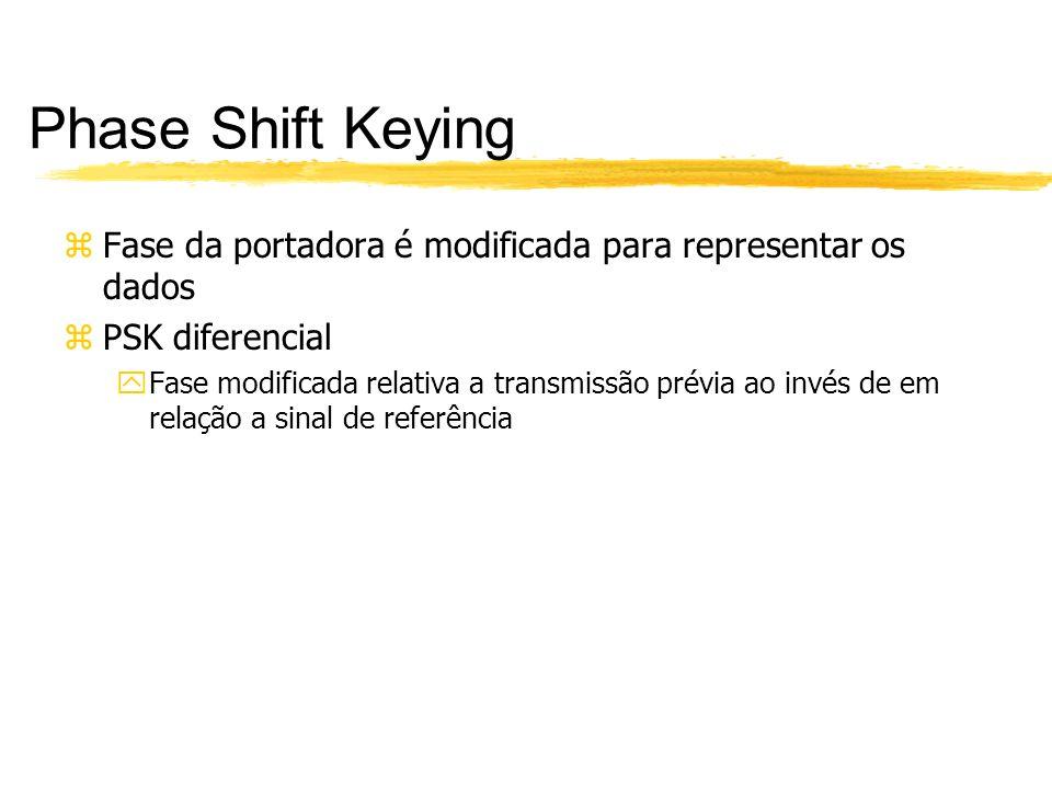 Phase Shift Keying Fase da portadora é modificada para representar os dados. PSK diferencial.