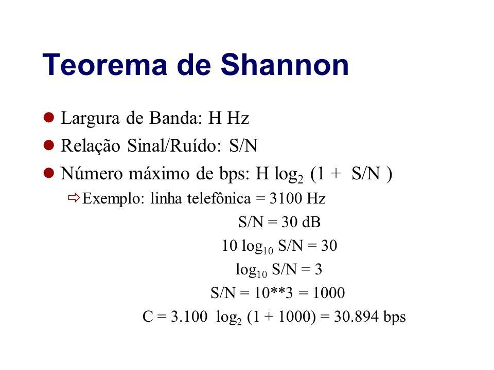 Teorema de Shannon Largura de Banda: H Hz Relação Sinal/Ruído: S/N