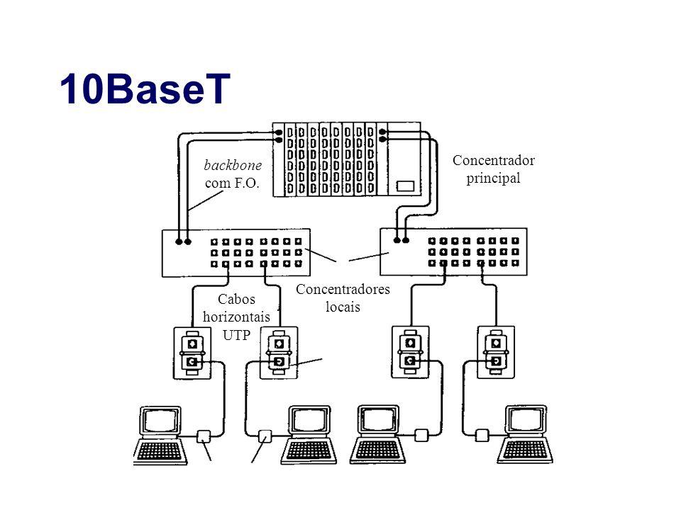 10BaseT Concentrador backbone principal com F.O. Concentradores Cabos
