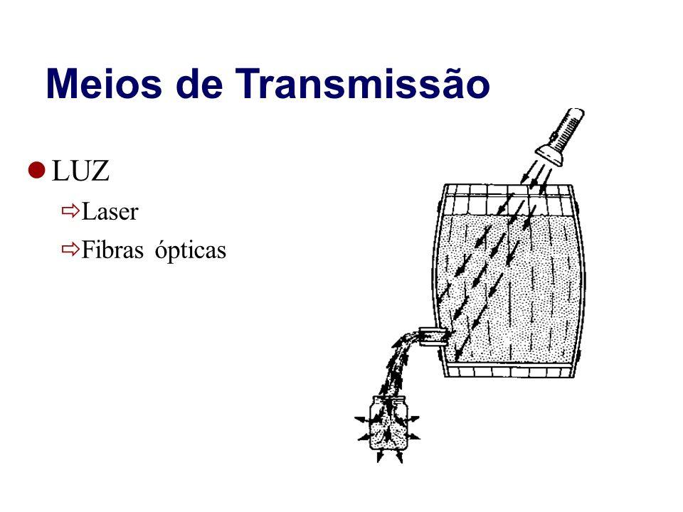Meios de Transmissão LUZ Laser Fibras ópticas 19