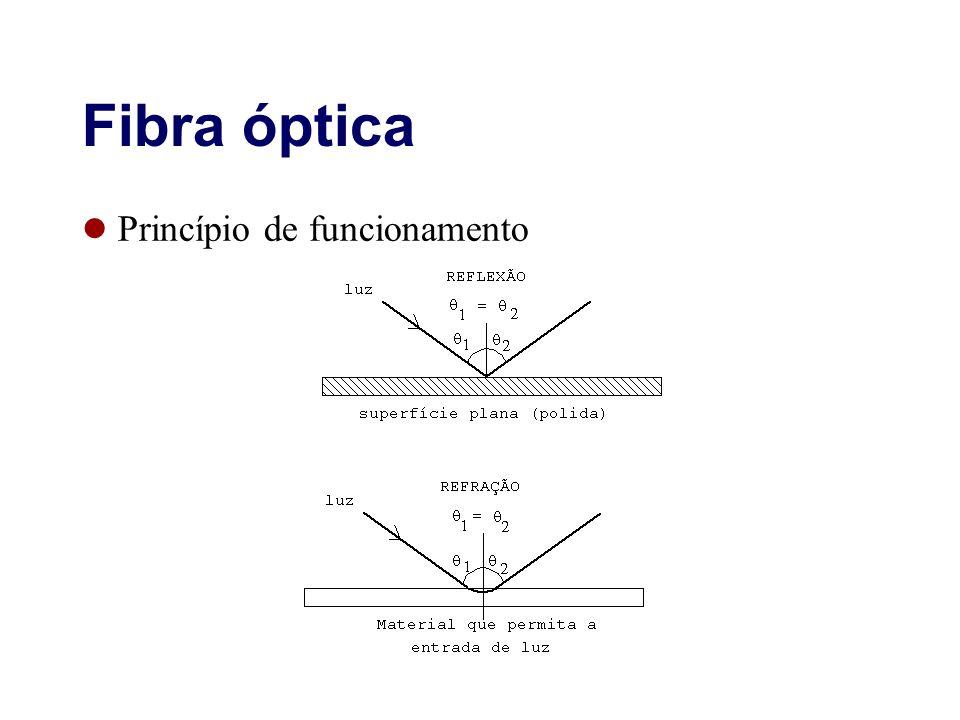 Fibra óptica Princípio de funcionamento 20
